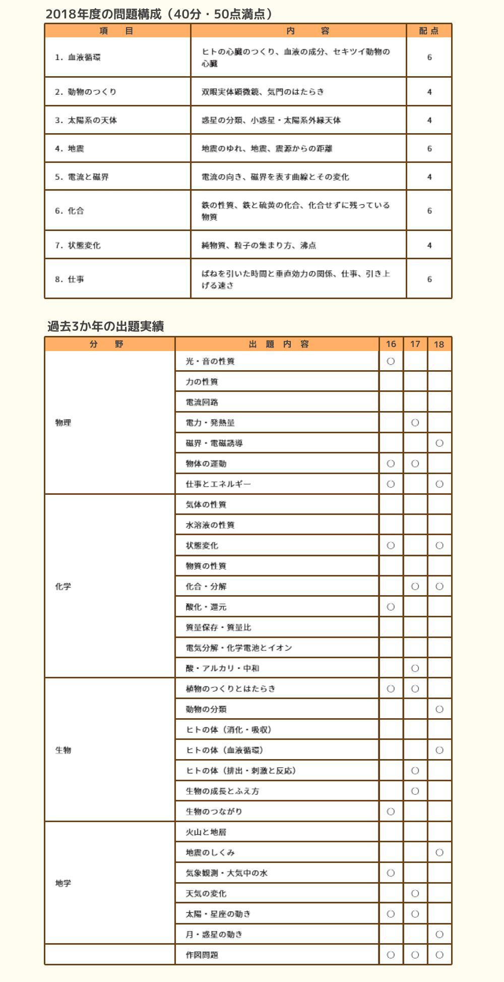 申し込み 五木 模試